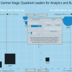3YearAnalysisGartner