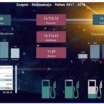 Analiza Zużycia Paliwa